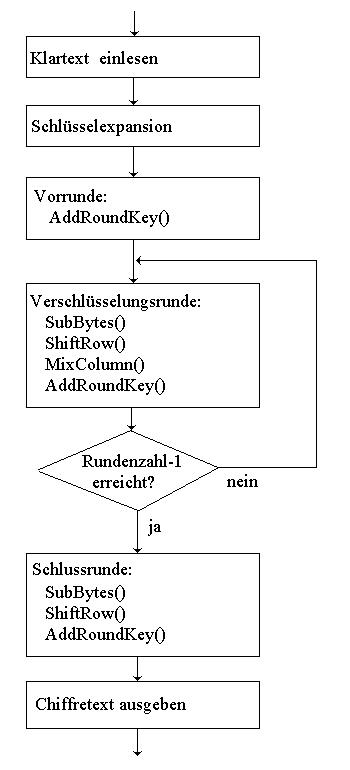 Ablauf der AES-Verschlüsselung