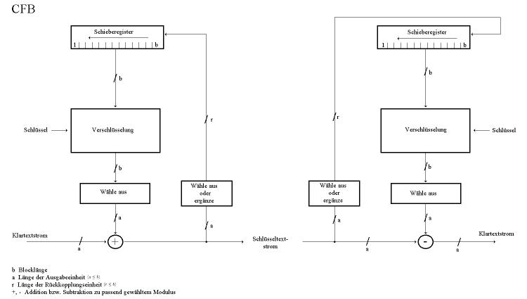 Schlüsseltextrückführung (CFB)