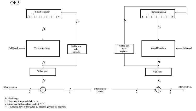 Ergebnisrückführung (OFB)