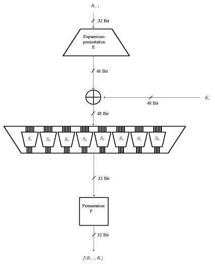 Die Verschlüsselungsfunktion von DES