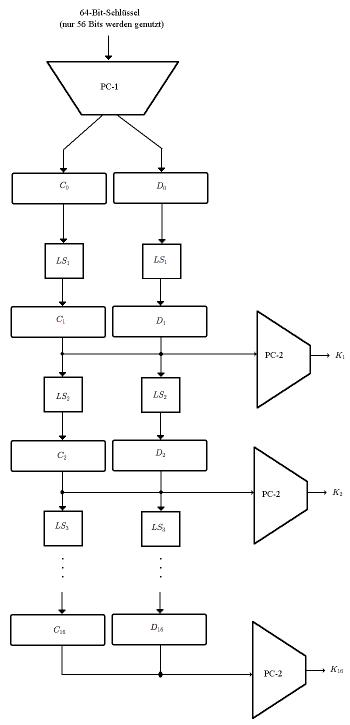 Die Erzeugung der Teilschlüssel