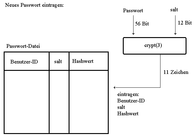crypt(3): Neues Passwort eintragen