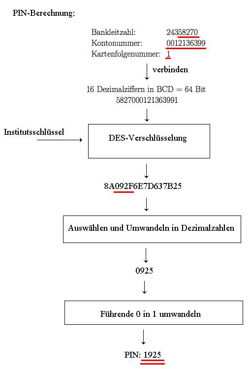 PIN-Berechnung bis 1997