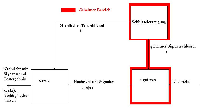 Asymmetrisches Authentifikationssystem (Digitales Signatursystem)
