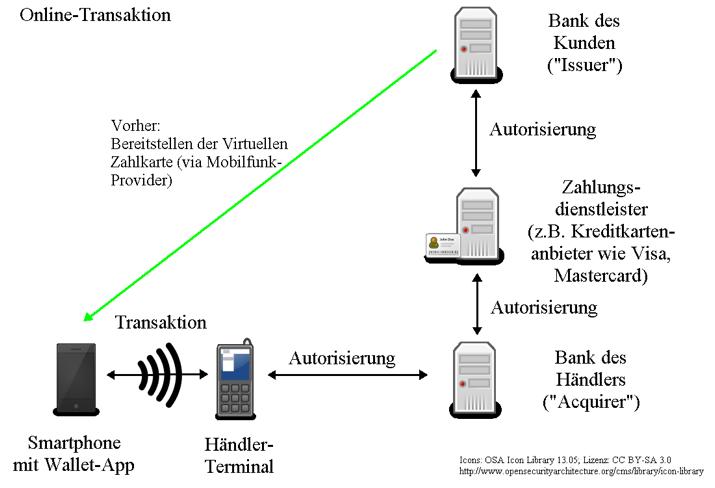 Online-Transaktion