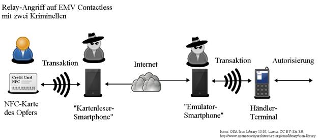 Relay-Angriff auf EMV Contactless mit zwei Kriminellen