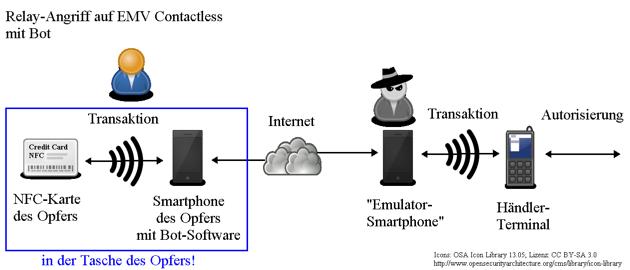 Relay-Angriff auf EMV Contactless mit Bot-Schadsoftware