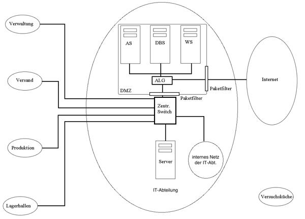 Netzwerk der Bratkartoffel KG mit DMZ