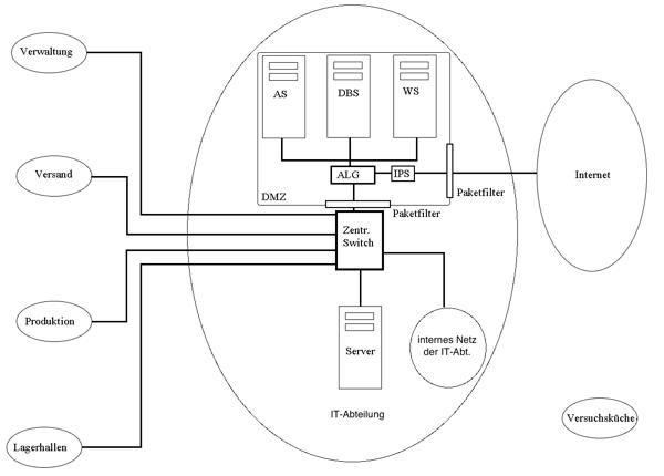 Netzwerk der Bratkartoffel KG mit DMZ und IDS