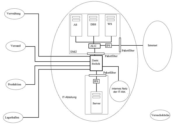 Netzwerk der Bratkartoffel KG mit Paketfilter und IPS vor dem internen Server