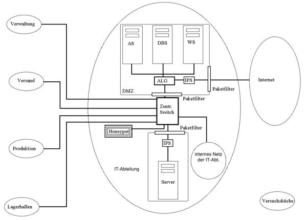 Netzwerk der Bratkartoffel KG mit Honeypot