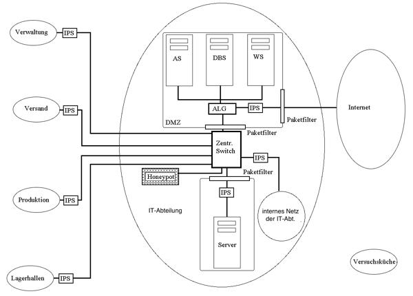 Netzwerk der Bratkartoffel KG mit IPS vor den Teilnetzen