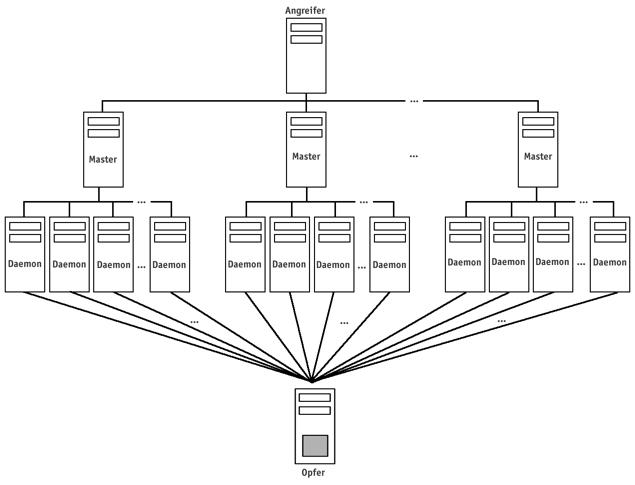 Trinoo-Netzwerk