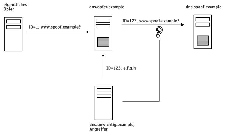DNS-Abfrage: Ablauf mit Lauschen durch Angreifer