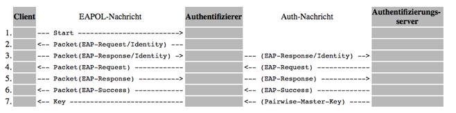 Ablauf der Authentifizierung